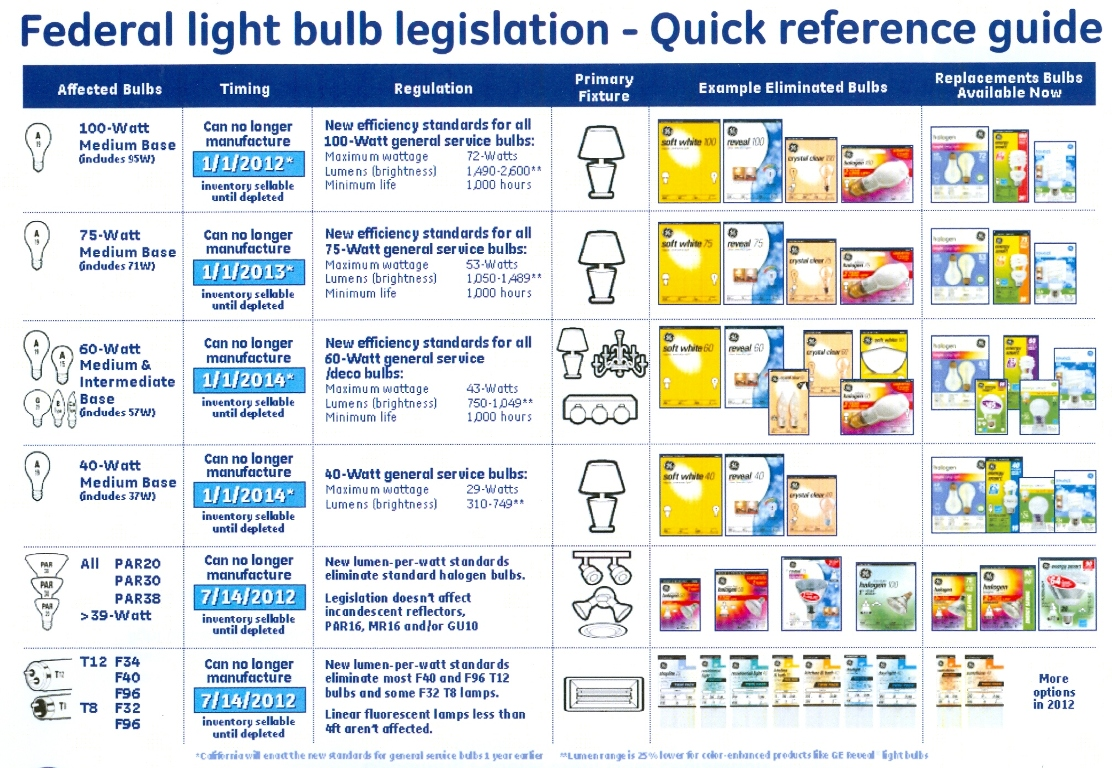 federal legislation - Incandescent Light Bulbs